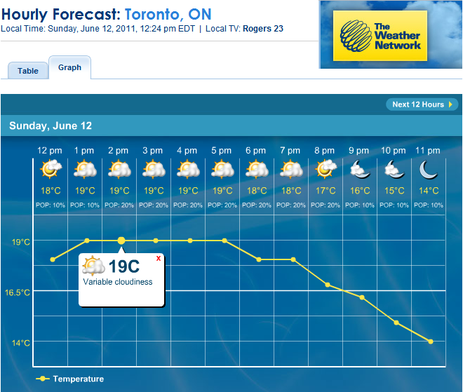 Oakville Ontario  The Weather Network
