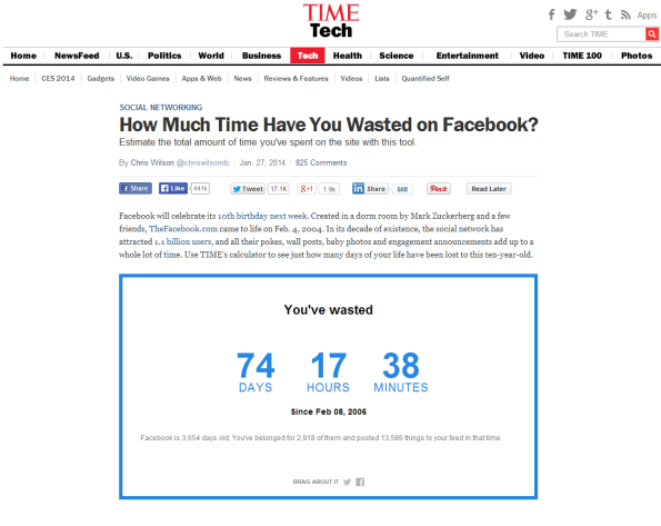 TIME How much time wasted on Facebook with 37min per day